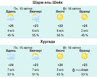погода в єгипті в квітні