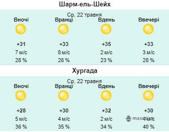 Погода в Єгипті в травні